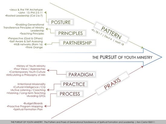 PursuitOfYouthMinistry
