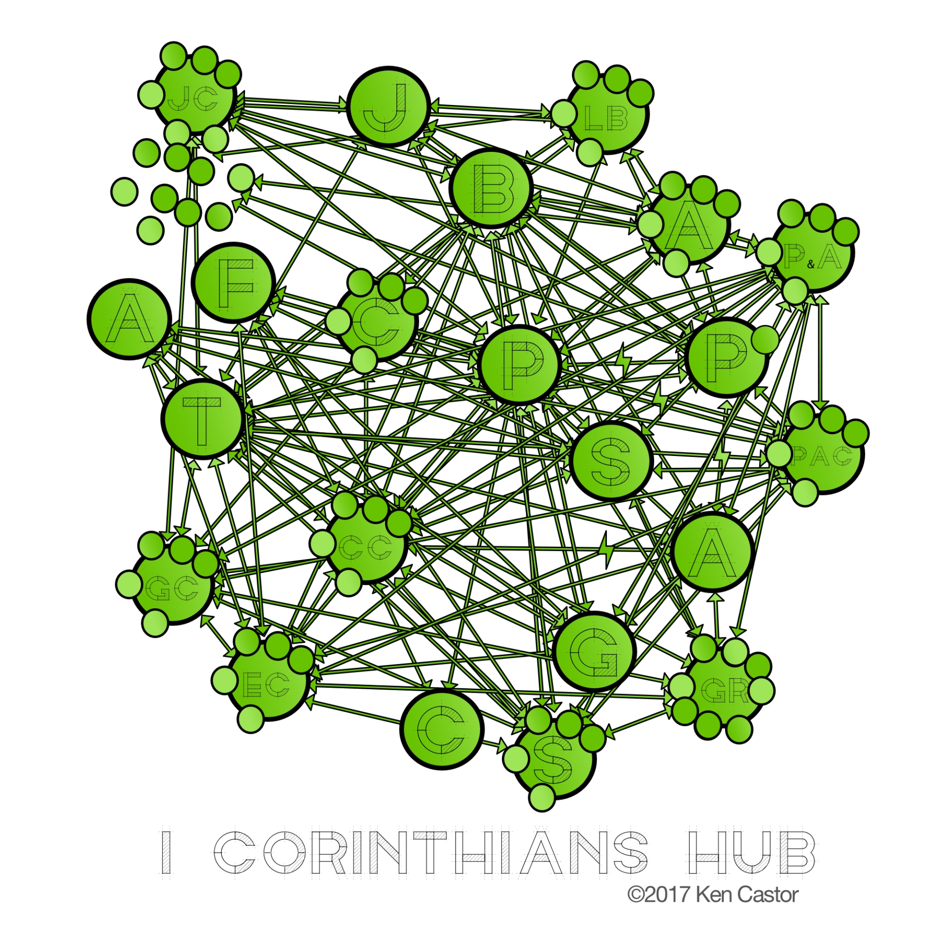 hub-network-1-corinthians-jpg